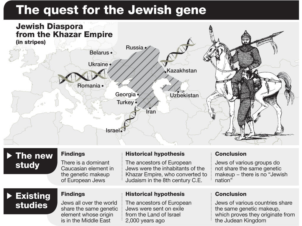 the mystery of khazars' conversion to The khazar-conversion origin of most of modern jewry is a fact discovered by jewish scholars and a fact accepted by most jewish scholars the contention that these khazar steppe tribesmen would have been highly aggressive is simply an extension of the central argument in the iceman inheritance [a previous book by bradley.